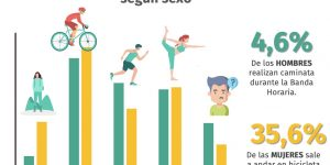 Encuesta revela el perfil de quienes utilizan la banda horaria deportiva en la región de Ñuble